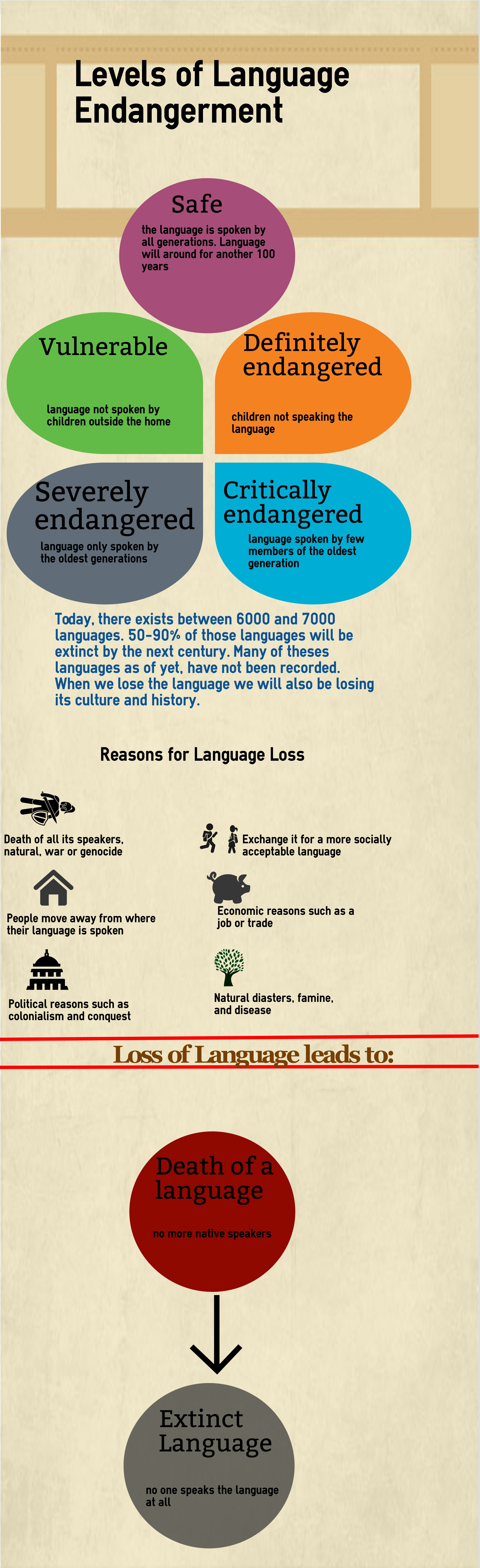 language loss Loss of culture, loss of language: an afghan-american community  farid saydee san diego state university  abstract  this study voices the concerns of afghan- american parents about the.