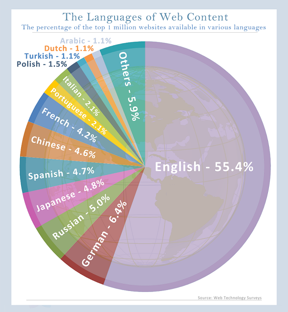 english-Infographic (1)